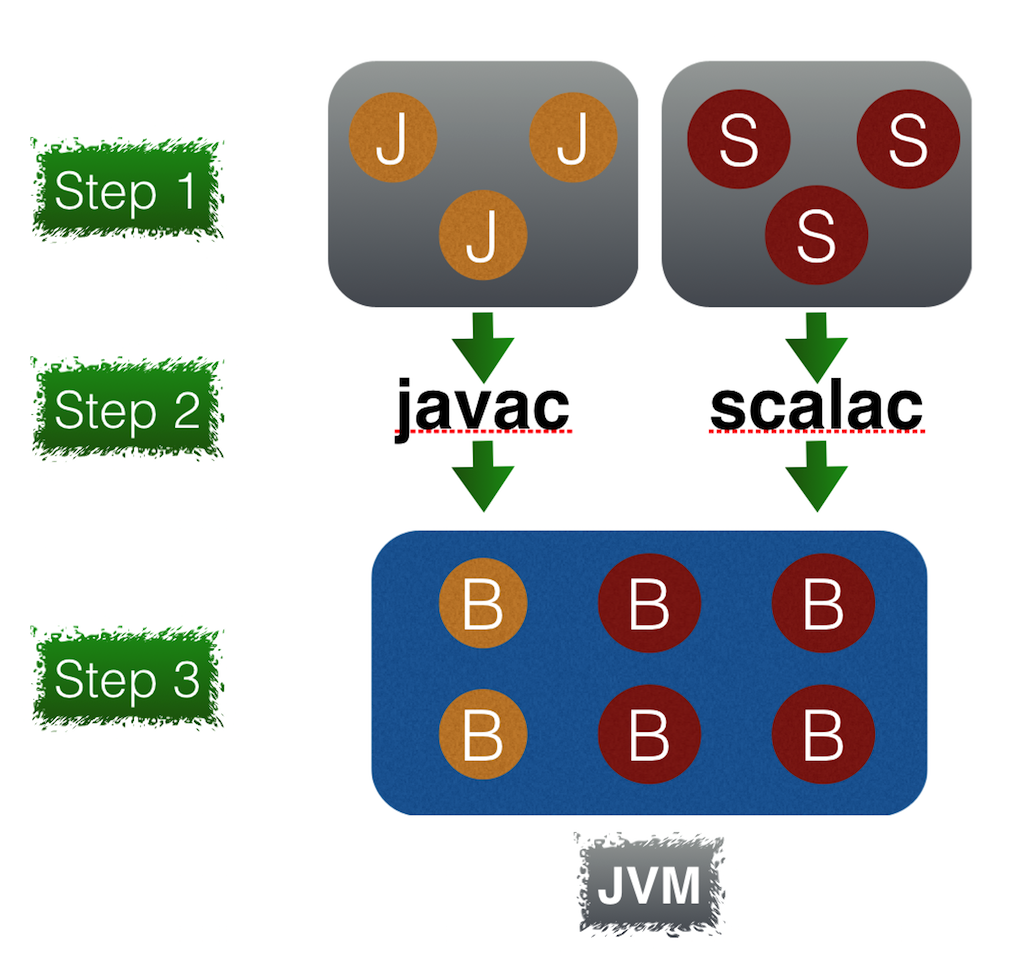 Scala tutorial what is scala programming language scala and java programming language baditri Gallery